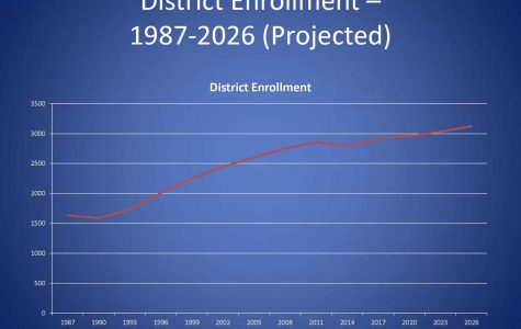 District Faces Historically High Enrollment