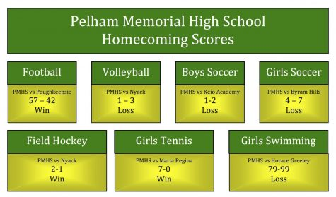Pelham Field Hockey takes League Title