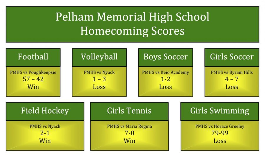 PMHS Homecoming Scoreboard